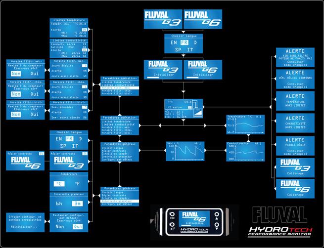 Le filtre FLUVAL G6 par Hagen Lm_mainmap_f